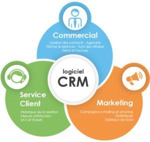 Gestion d'entreprise par logiciel CRM