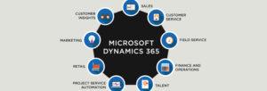 Solutions Microsoft Dynamics